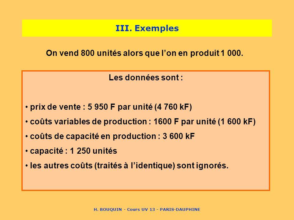 H. BOUQUIN - Cours UV 13 - PARIS-DAUPHINE III. Exemples On vend 800 unités alors que lon en produit 1 000. Les données sont : prix de vente : 5 950 F