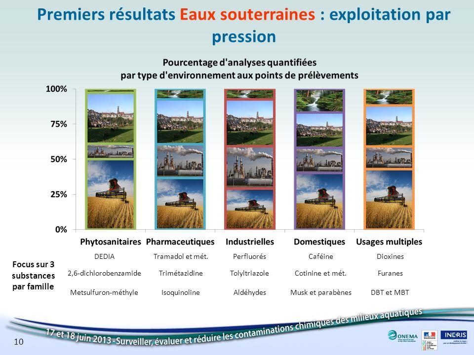 Premiers résultats Eaux souterraines : exploitation par pression Focus sur 3 substances par famille DEDIATramadol et mét.PerfluorésCaféineDioxines 2,6