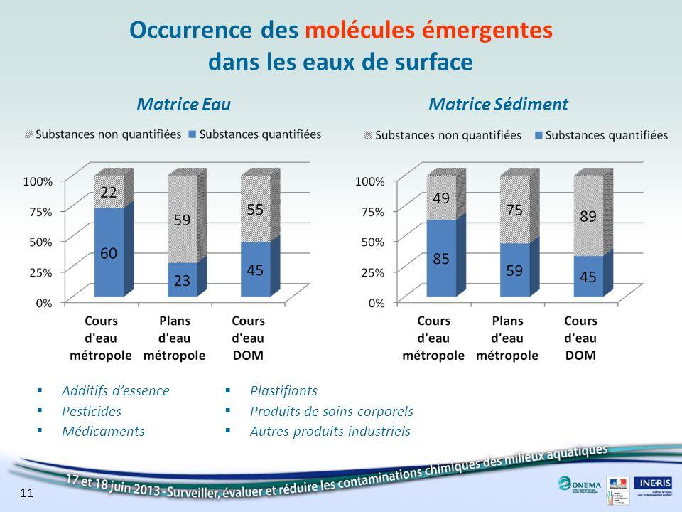 Additifs dessence Pesticides Médicaments Occurrence des molécules émergentes dans les eaux de surface Plastifiants Produits de soins corporels Autres
