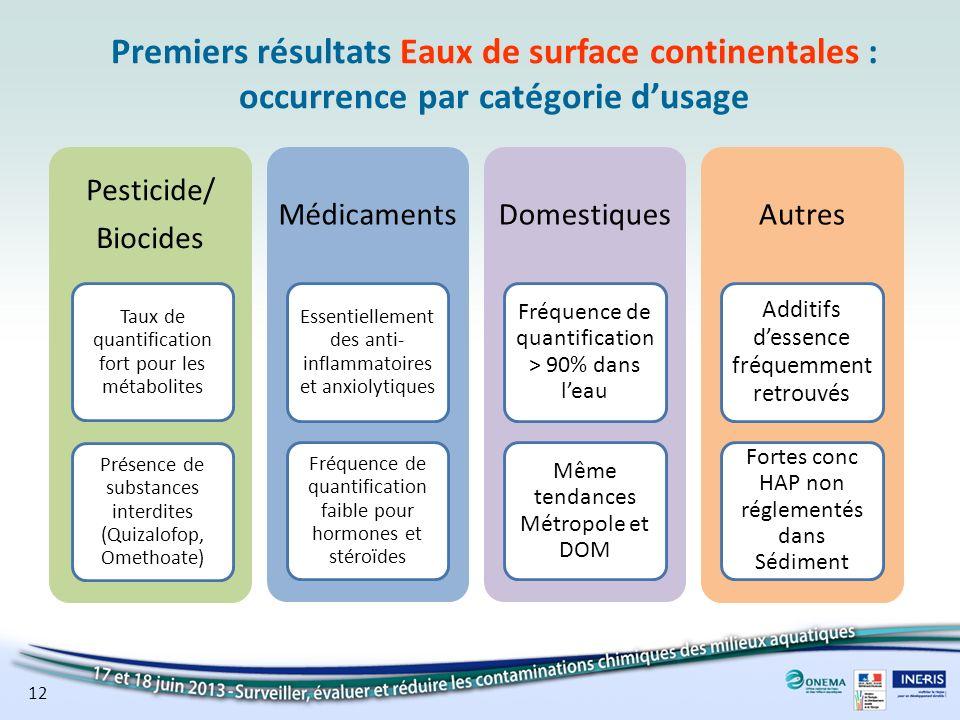 Premiers résultats Eaux de surface continentales : occurrence par catégorie dusage Pesticide/ Biocides Présence de substances interdites (Quizalofop,