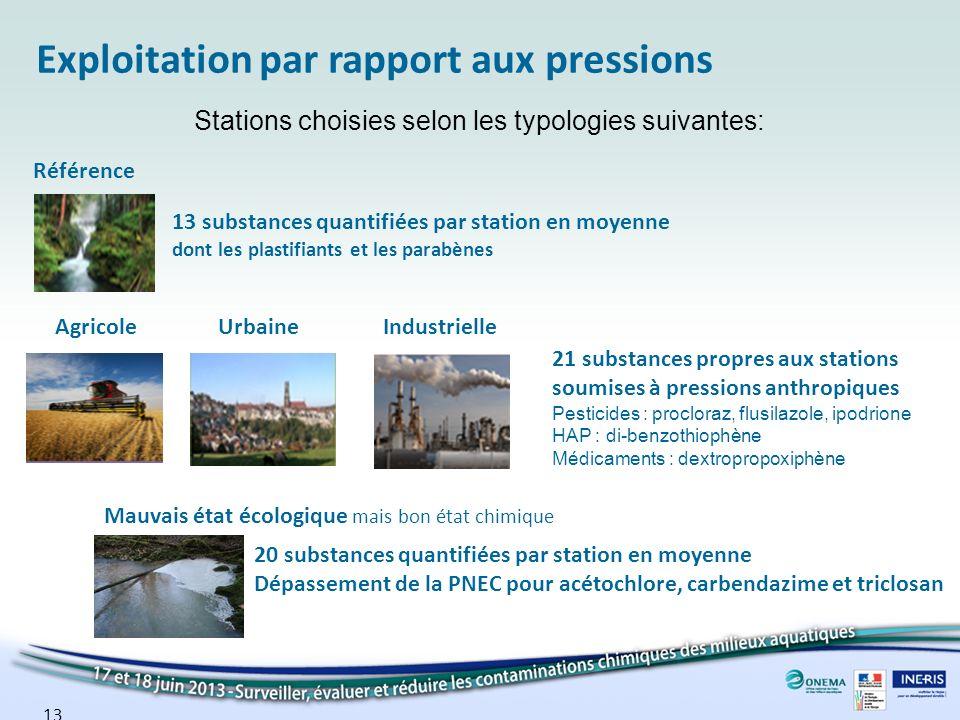 Exploitation par rapport aux pressions Stations choisies selon les typologies suivantes: Référence AgricoleUrbaineIndustrielle Mauvais état écologique