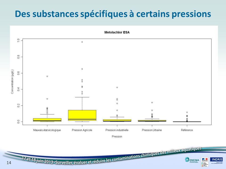 Des substances spécifiques à certains pressions 14