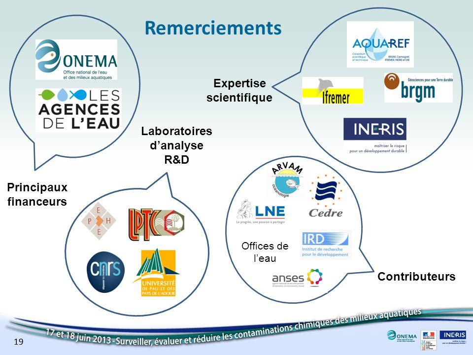 Remerciements Principaux financeurs Laboratoires danalyse R&D Contributeurs Expertise scientifique 19 Offices de leau 19