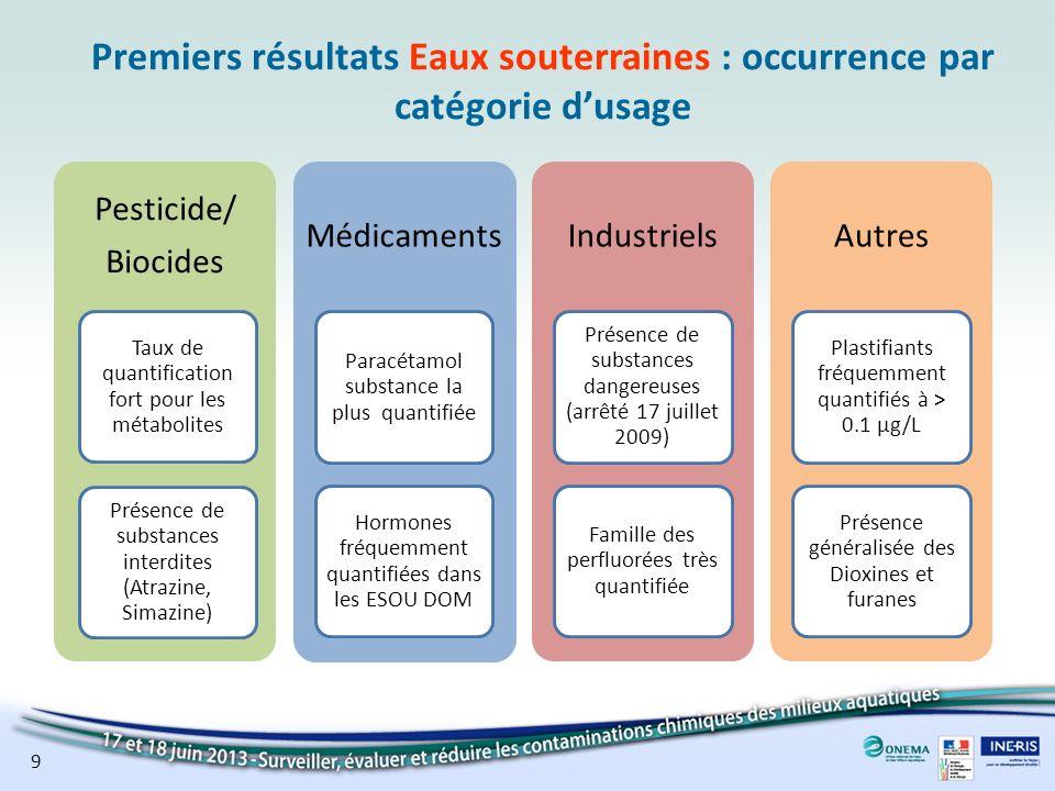 Premiers résultats Eaux souterraines : occurrence par catégorie dusage Pesticide/ Biocides Présence de substances interdites (Atrazine, Simazine) Taux