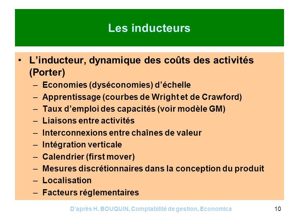 Daprès H. BOUQUIN, Comptabilité de gestion, Economica10 Les inducteurs Linducteur, dynamique des coûts des activités (Porter) –Economies (dyséconomies