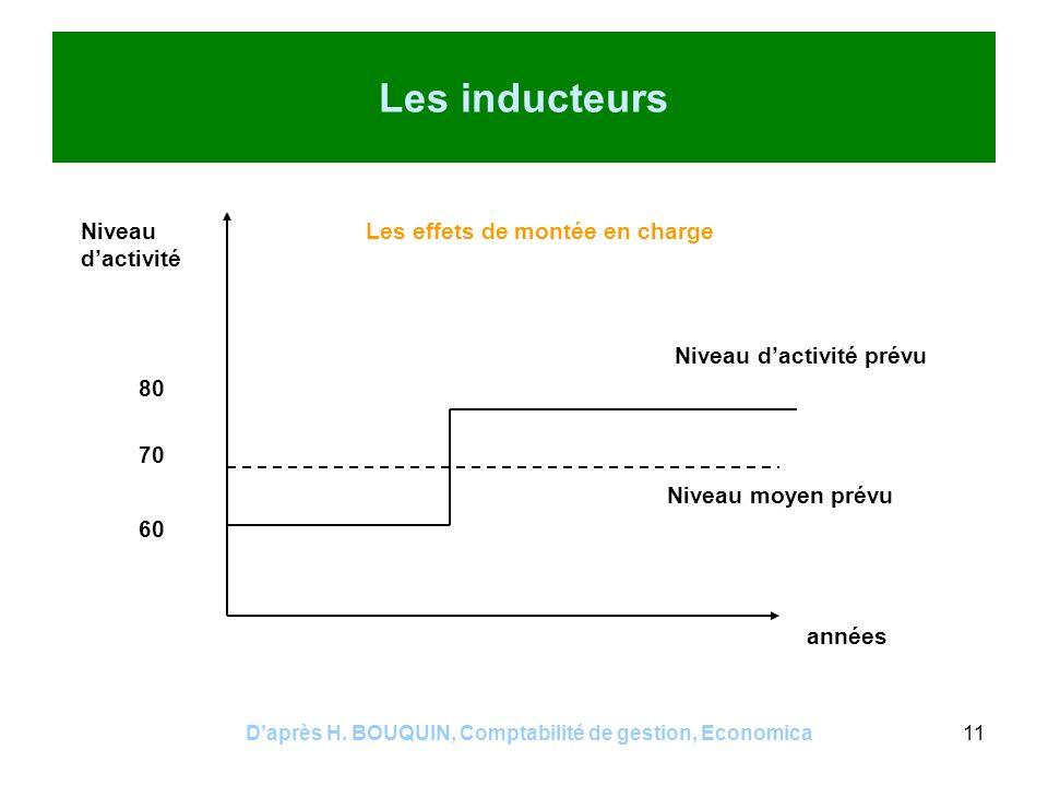 Daprès H. BOUQUIN, Comptabilité de gestion, Economica11 Les inducteurs 60 80 70 Niveau dactivité années Niveau dactivité prévu Niveau moyen prévu Les