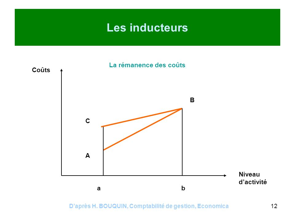Daprès H. BOUQUIN, Comptabilité de gestion, Economica12 Les inducteurs La rémanence des coûts Coûts Niveau dactivité A B C ab