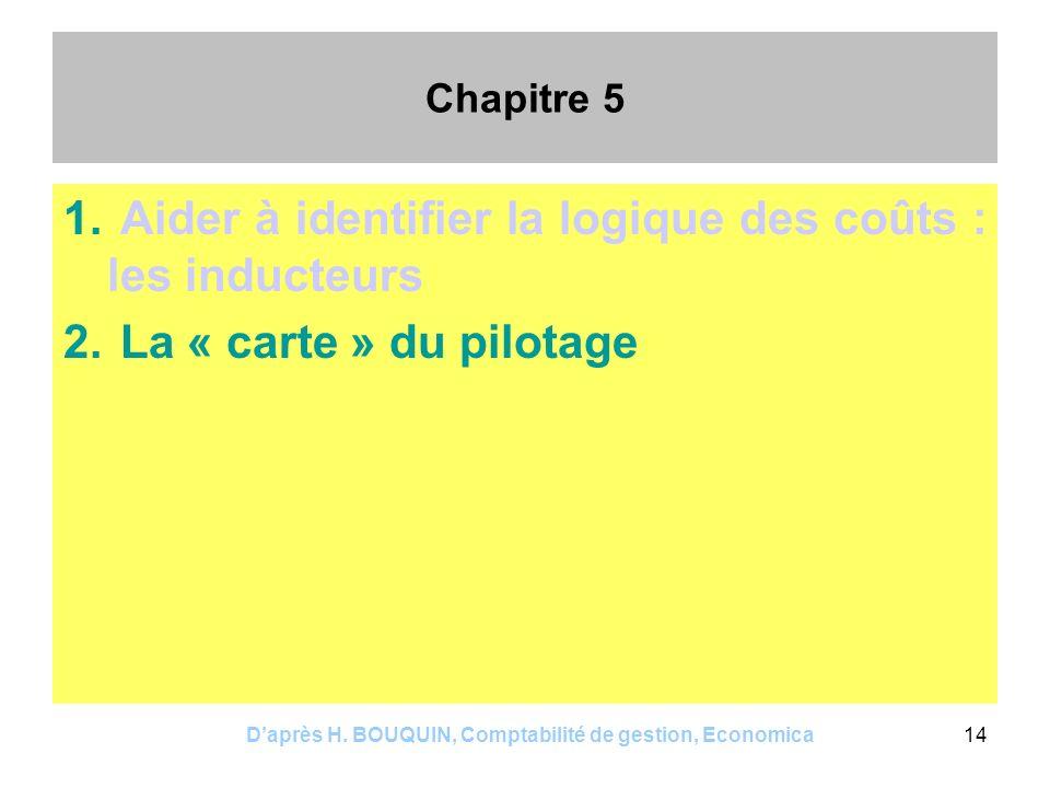 Daprès H. BOUQUIN, Comptabilité de gestion, Economica14 Chapitre 5 1. Aider à identifier la logique des coûts : les inducteurs 2. La « carte » du pilo