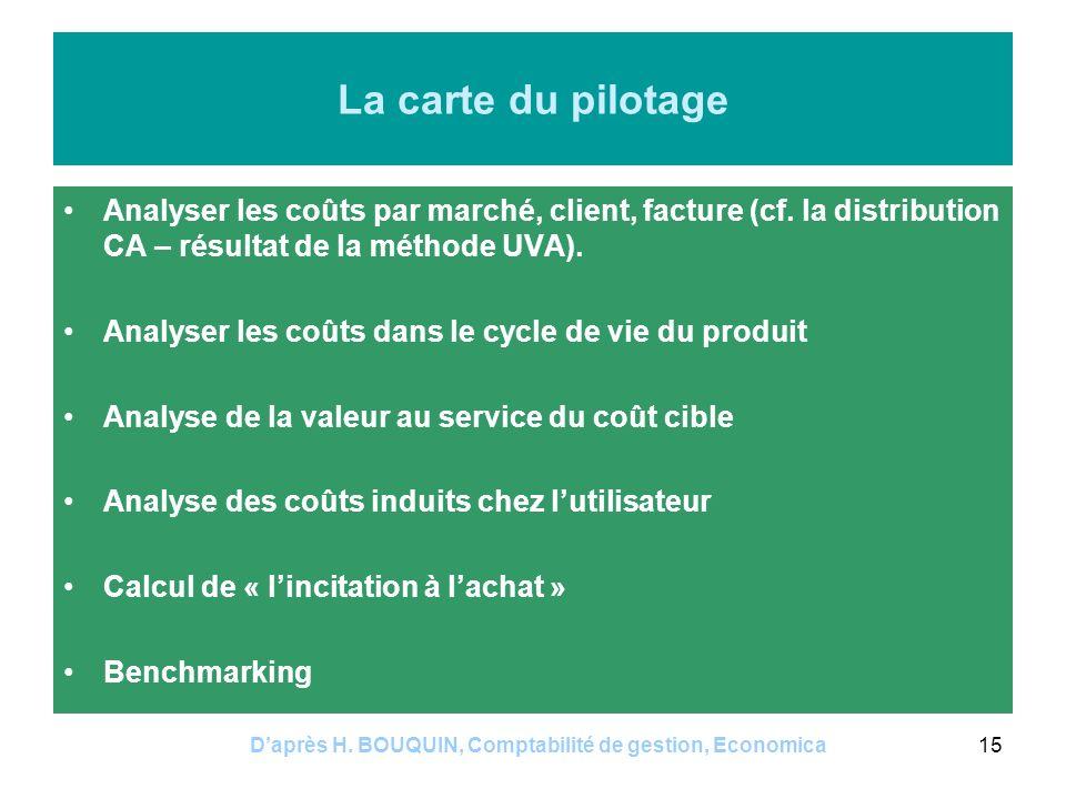 Daprès H. BOUQUIN, Comptabilité de gestion, Economica15 La carte du pilotage Analyser les coûts par marché, client, facture (cf. la distribution CA –