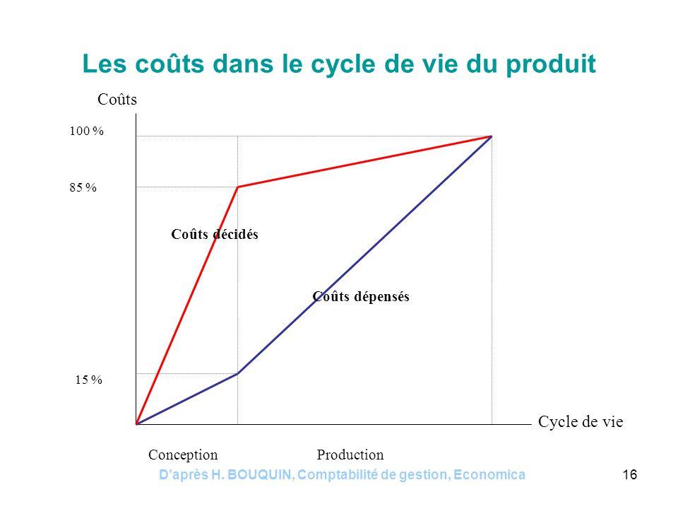 Daprès H. BOUQUIN, Comptabilité de gestion, Economica16 Les coûts dans le cycle de vie du produit 15 % 85 % 100 % Coûts décidés Coûts dépensés Concept