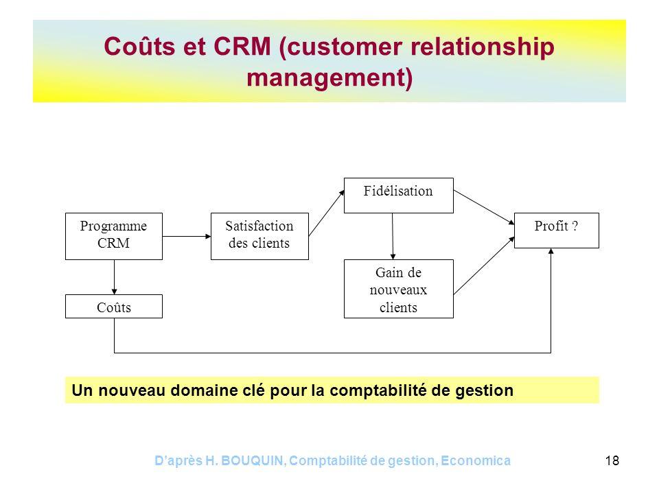 Daprès H. BOUQUIN, Comptabilité de gestion, Economica18 Coûts et CRM (customer relationship management) Programme CRM Coûts Satisfaction des clients F