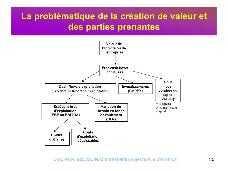 Daprès H. BOUQUIN, Comptabilité de gestion, Economica20 La problématique de la création de valeur et des parties prenantes Valeur de lactivité ou de l