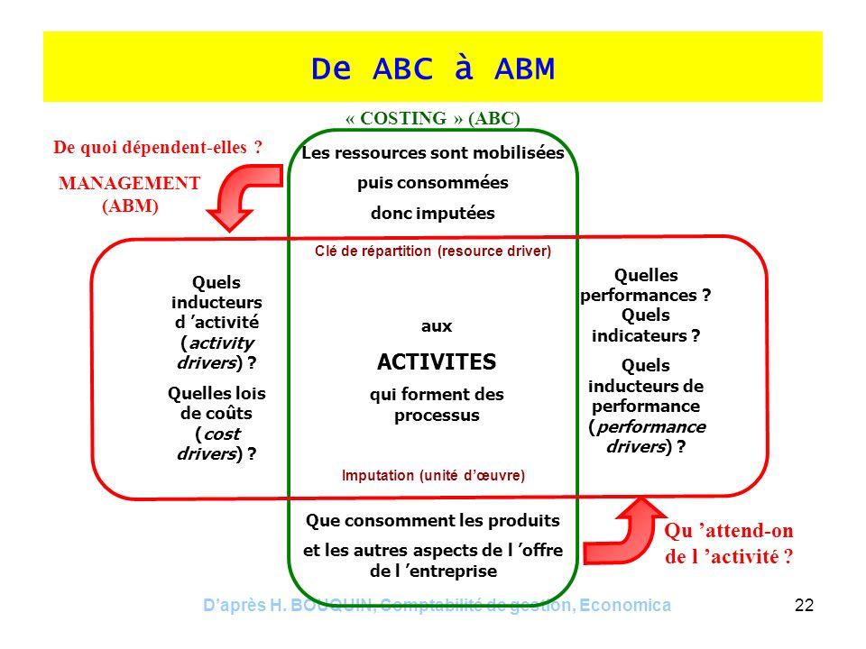 Daprès H. BOUQUIN, Comptabilité de gestion, Economica22 De ABC à ABM « COSTING » (ABC) Les ressources sont mobilisées puis consommées donc imputées Cl