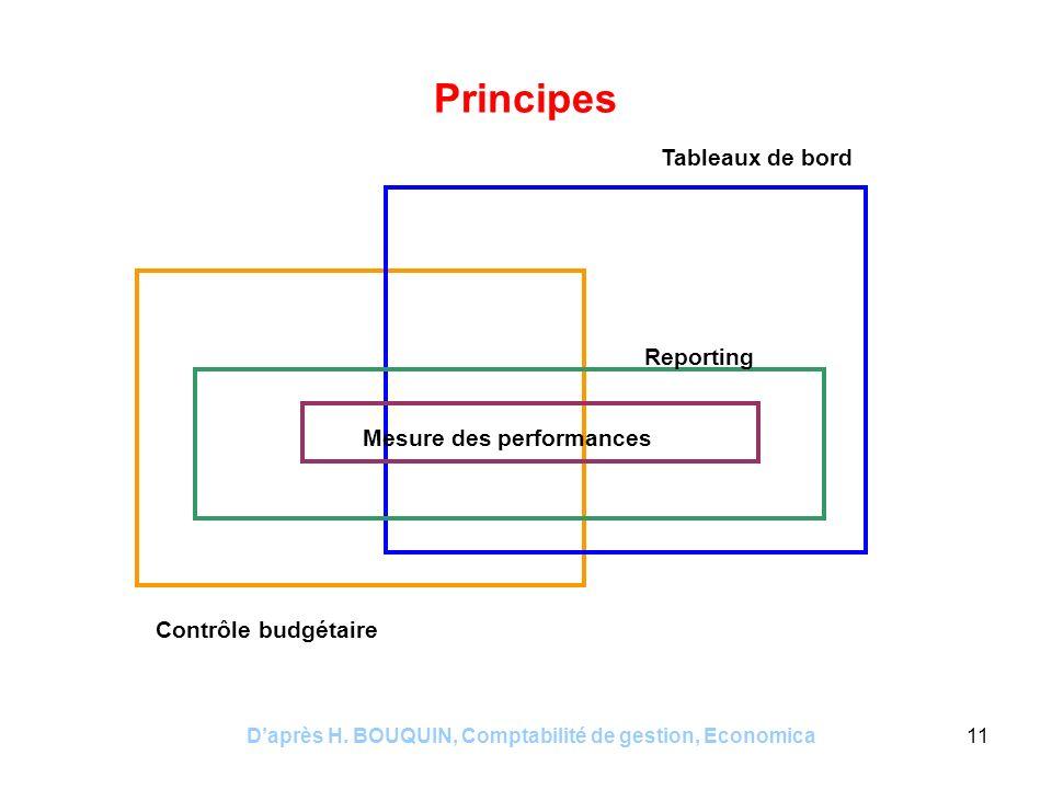 Daprès H. BOUQUIN, Comptabilité de gestion, Economica11 Principes Contrôle budgétaire Tableaux de bord Reporting Mesure des performances
