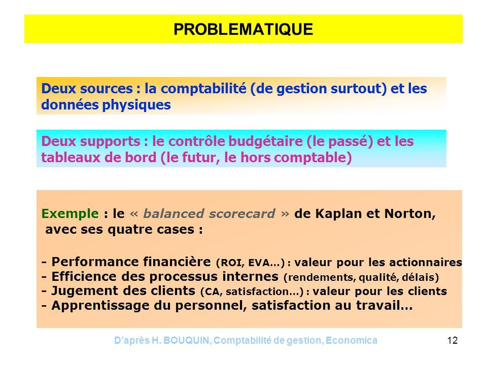 Daprès H. BOUQUIN, Comptabilité de gestion, Economica12 PROBLEMATIQUE Deux sources : la comptabilité (de gestion surtout) et les données physiques Deu