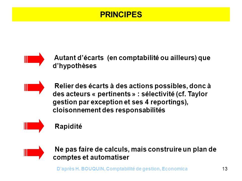 Daprès H. BOUQUIN, Comptabilité de gestion, Economica13 PRINCIPES Autant décarts (en comptabilité ou ailleurs) que dhypothèses Rapidité Relier des éca