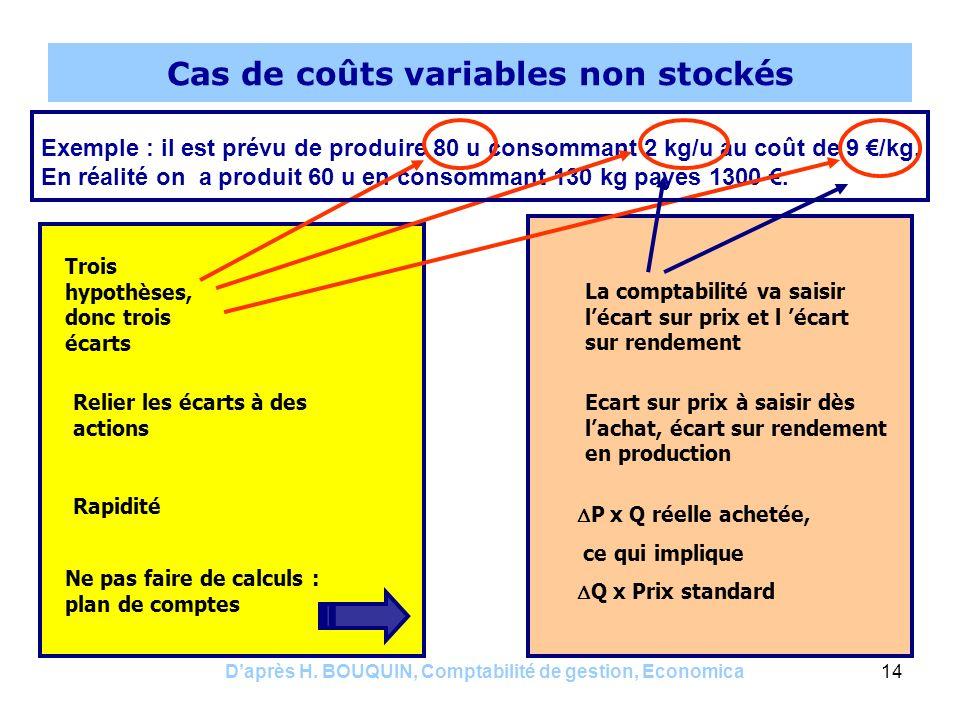 Daprès H. BOUQUIN, Comptabilité de gestion, Economica14 Cas de coûts variables non stockés Exemple : il est prévu de produire 80 u consommant 2 kg/u a