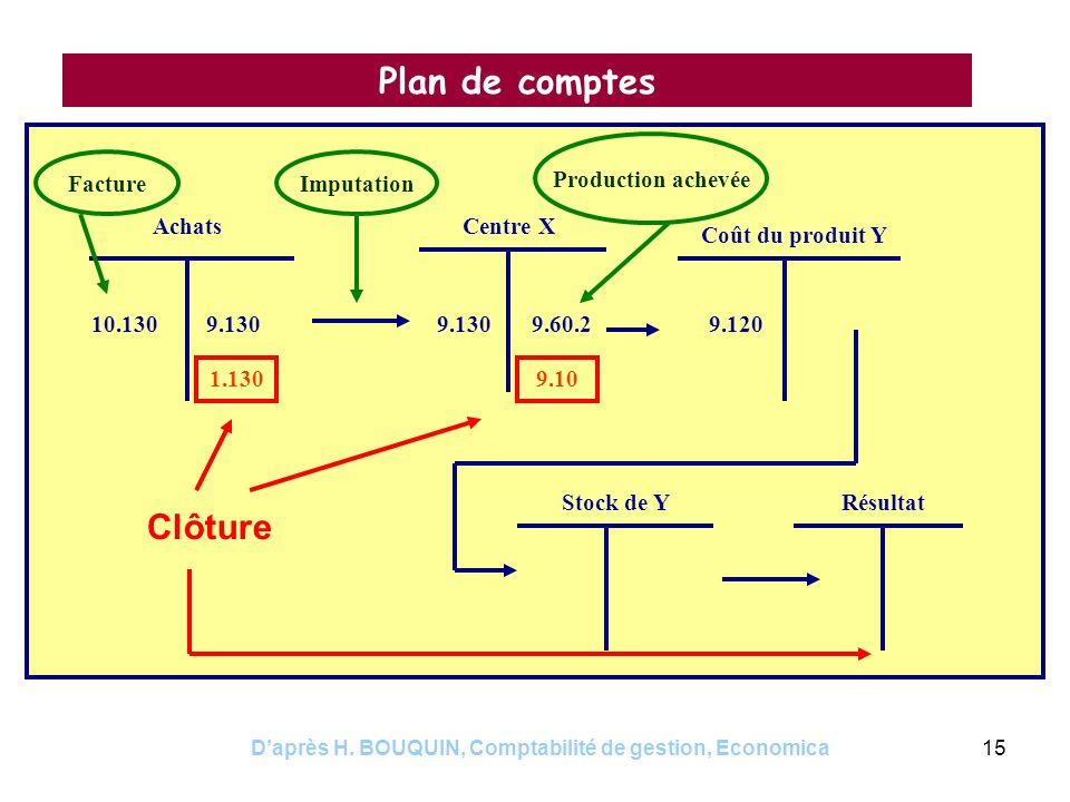 Daprès H. BOUQUIN, Comptabilité de gestion, Economica15 Plan de comptes AchatsCentre X Coût du produit Y 10.1309.130 1.130 FactureImputation 9.1309.60