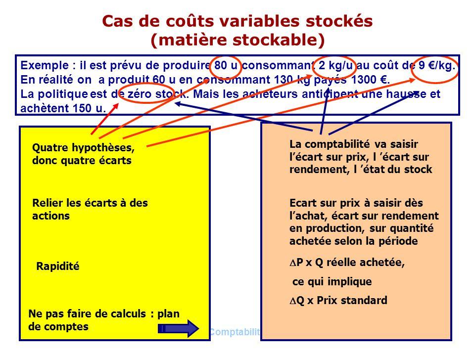 Daprès H. BOUQUIN, Comptabilité de gestion, Economica16 Cas de coûts variables stockés (matière stockable) Exemple : il est prévu de produire 80 u con