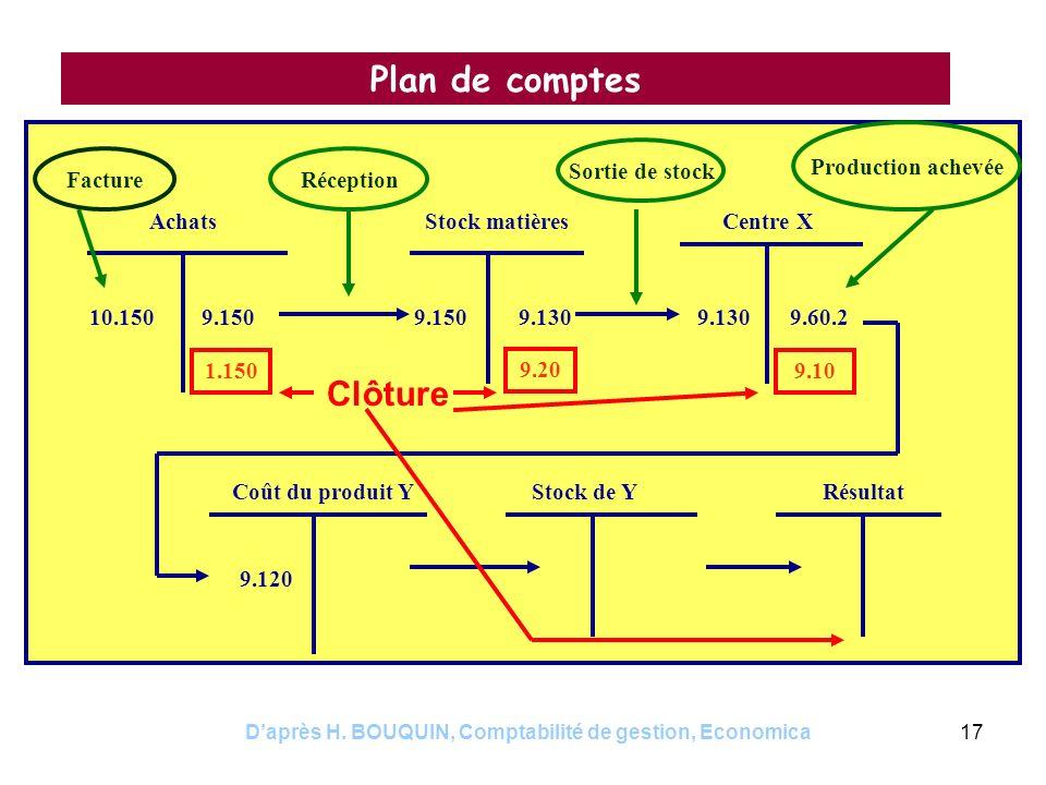 Daprès H. BOUQUIN, Comptabilité de gestion, Economica17 Plan de comptes AchatsCentre XStock matières Coût du produit Y 10.1509.150 1.150 9.150 Facture