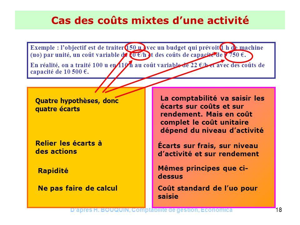 Daprès H. BOUQUIN, Comptabilité de gestion, Economica18 Cas des coûts mixtes dune activité Exemple : lobjectif est de traiter 150 u avec un budget qui
