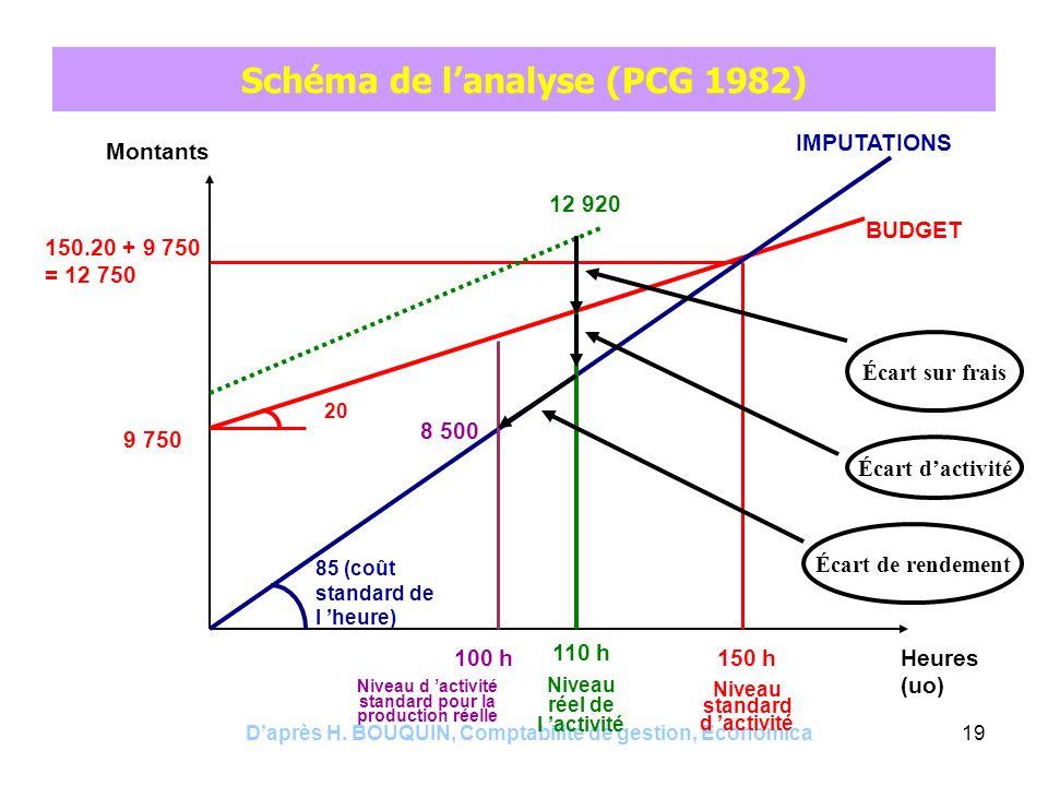 Daprès H. BOUQUIN, Comptabilité de gestion, Economica19 Schéma de lanalyse (PCG 1982) Montants Heures (uo) BUDGET 150 h Niveau standard d activité 150