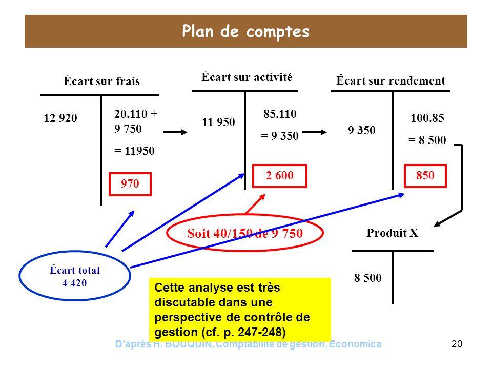 Daprès H. BOUQUIN, Comptabilité de gestion, Economica20 Plan de comptes Écart sur frais Écart sur activité Écart sur rendement 12 920 20.110 + 9 750 =
