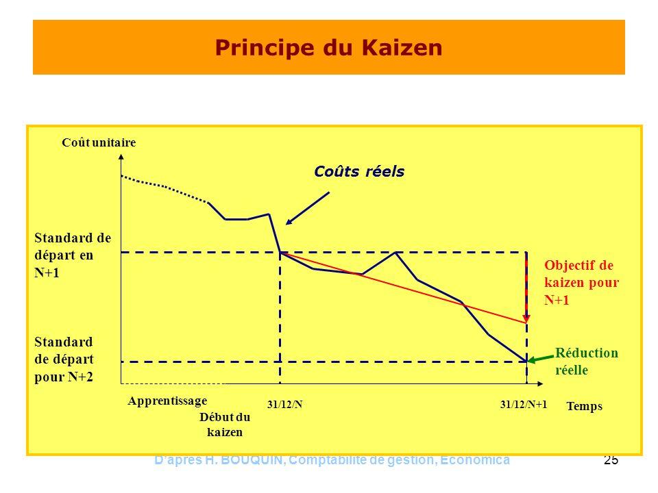 Daprès H. BOUQUIN, Comptabilité de gestion, Economica25 Principe du Kaizen Coût unitaire Apprentissage Début du kaizen 31/12/N31/12/N+1 Coûts réels Ob