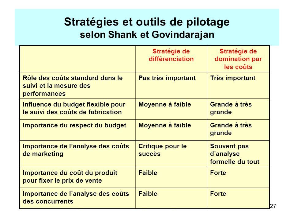 Daprès H. BOUQUIN, Comptabilité de gestion, Economica27 Stratégies et outils de pilotage selon Shank et Govindarajan Stratégie de différenciation Stra