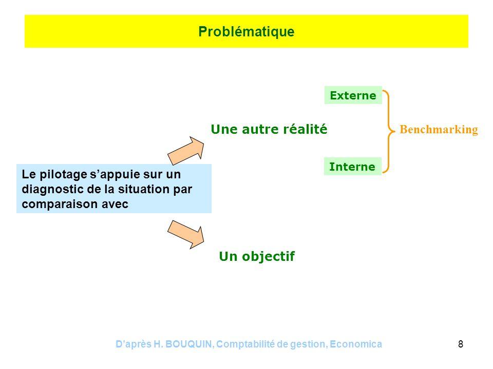 Daprès H. BOUQUIN, Comptabilité de gestion, Economica8 Problématique Le pilotage sappuie sur un diagnostic de la situation par comparaison avec Une au