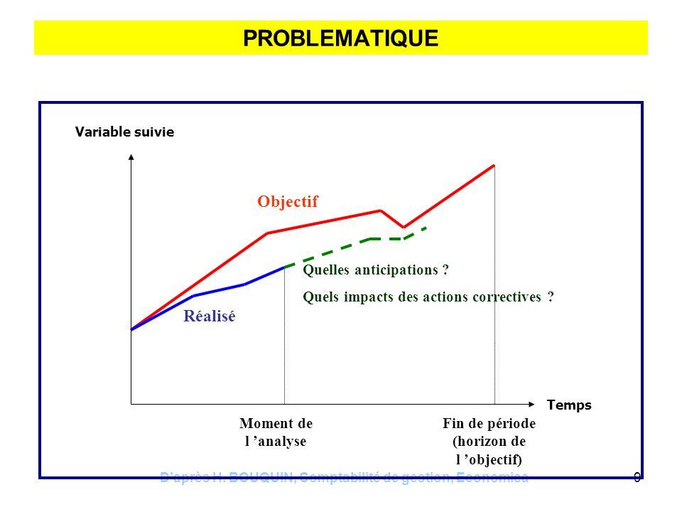 Daprès H. BOUQUIN, Comptabilité de gestion, Economica9 PROBLEMATIQUE Variable suivie Temps Objectif Fin de période (horizon de l objectif) Réalisé Que