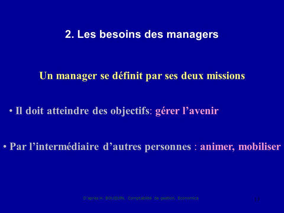 Daprès H. BOUQUIN, Comptabilité de gestion, Economica 13 2. Les besoins des managers Un manager se définit par ses deux missions Il doit atteindre des