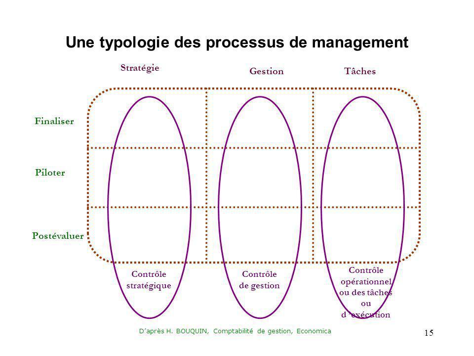 Daprès H. BOUQUIN, Comptabilité de gestion, Economica 15 Finaliser Piloter Postévaluer Stratégie GestionTâches Contrôle stratégique Contrôle de gestio