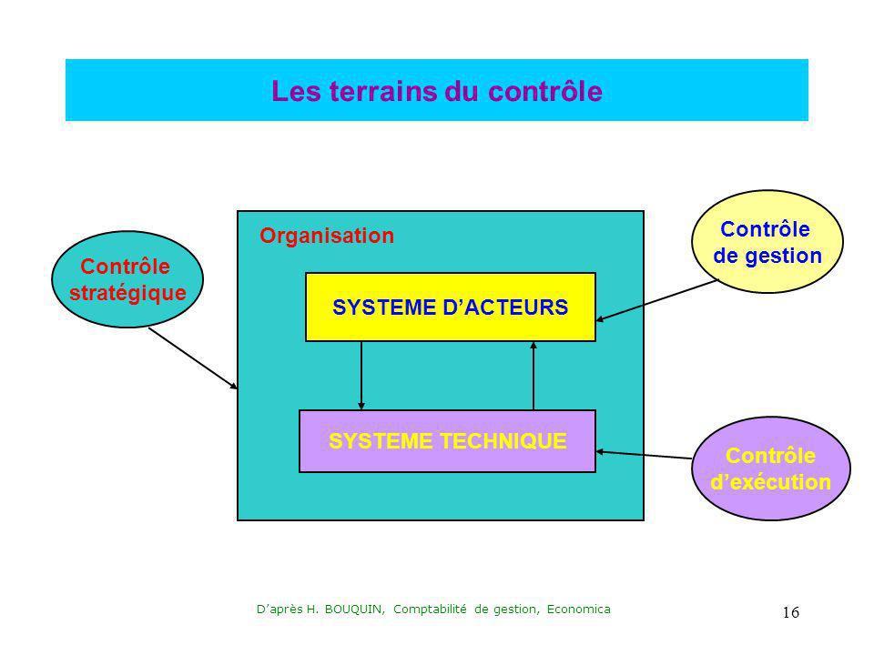 Daprès H. BOUQUIN, Comptabilité de gestion, Economica 16 Les terrains du contrôle Organisation SYSTEME DACTEURS SYSTEME TECHNIQUE Contrôle stratégique