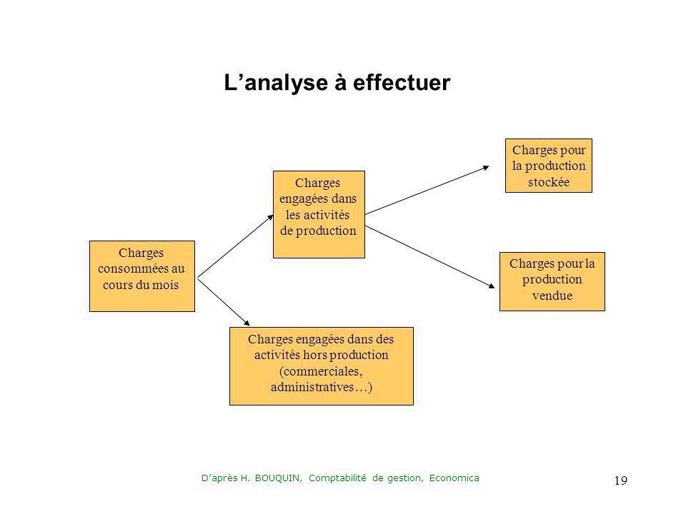 Daprès H. BOUQUIN, Comptabilité de gestion, Economica 19 Lanalyse à effectuer Charges consommées au cours du mois Charges engagées dans les activités