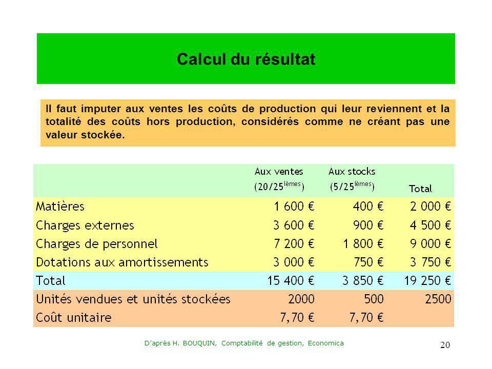 Daprès H. BOUQUIN, Comptabilité de gestion, Economica 20 Calcul du résultat Il faut imputer aux ventes les coûts de production qui leur reviennent et
