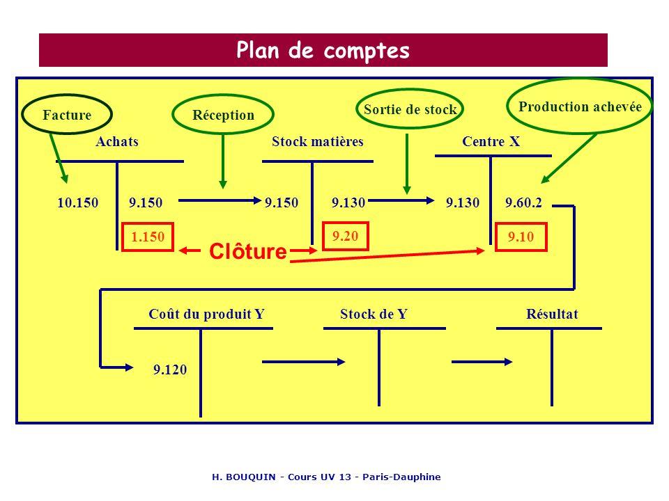 H. BOUQUIN - Cours UV 13 - Paris-Dauphine Plan de comptes AchatsCentre XStock matières Coût du produit Y 10.1509.150 1.150 9.150 FactureRéception 9.13