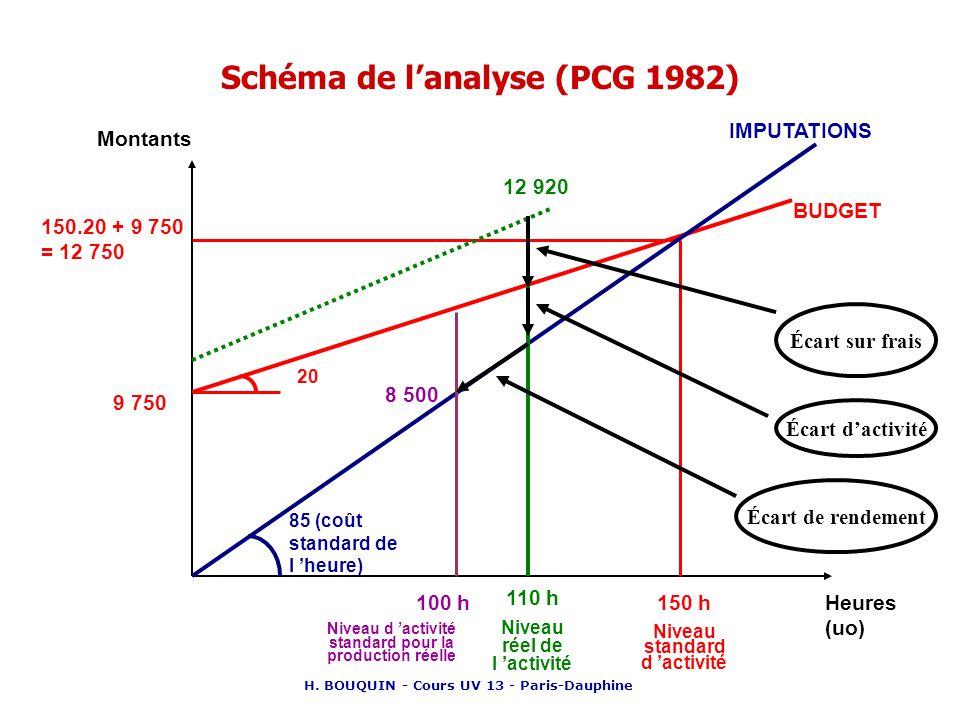 H. BOUQUIN - Cours UV 13 - Paris-Dauphine Schéma de lanalyse (PCG 1982) Montants Heures (uo) BUDGET 150 h Niveau standard d activité 150.20 + 9 750 =