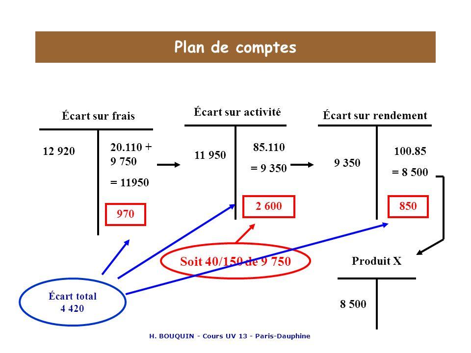 H. BOUQUIN - Cours UV 13 - Paris-Dauphine Plan de comptes Écart sur frais Écart sur activité Écart sur rendement 12 920 20.110 + 9 750 = 11950 970 11