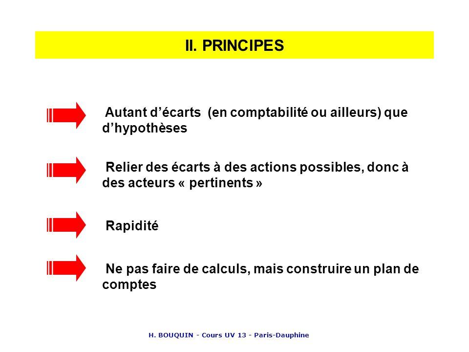 H. BOUQUIN - Cours UV 13 - Paris-Dauphine II. PRINCIPES Autant décarts (en comptabilité ou ailleurs) que dhypothèses Rapidité Relier des écarts à des