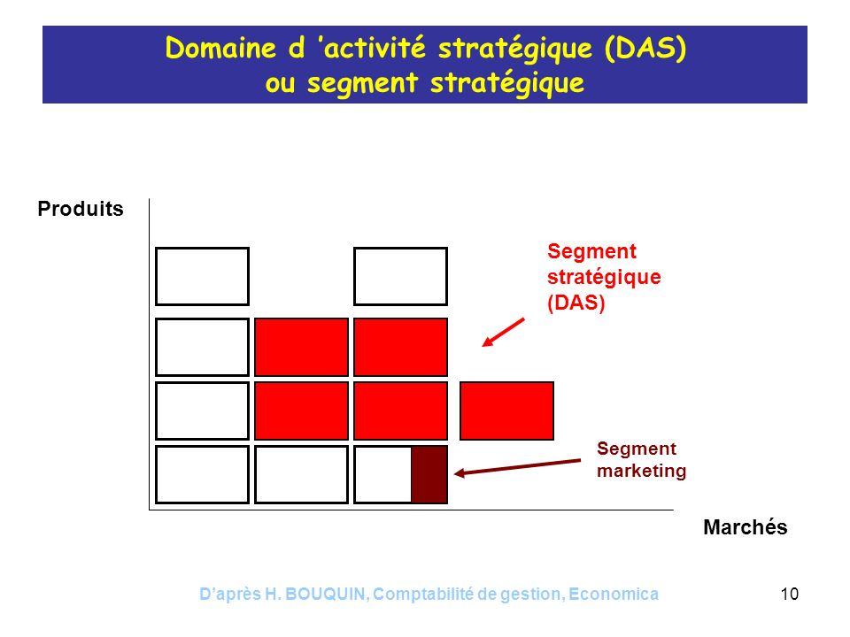 Daprès H. BOUQUIN, Comptabilité de gestion, Economica10 Domaine d activité stratégique (DAS) ou segment stratégique Produits Marchés Segment stratégiq