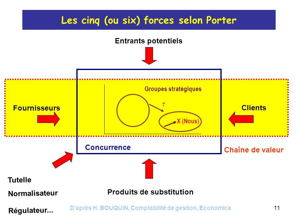 Daprès H. BOUQUIN, Comptabilité de gestion, Economica11 Les cinq (ou six) forces selon Porter Concurrence Groupes stratégiques X (Nous) ? Entrants pot