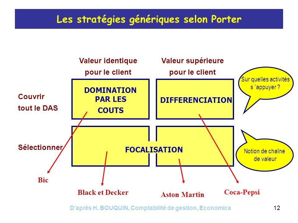 Daprès H. BOUQUIN, Comptabilité de gestion, Economica12 Les stratégies génériques selon Porter Valeur identique pour le client Valeur supérieure pour