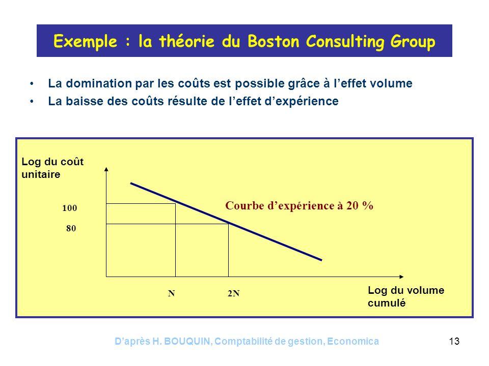 Daprès H. BOUQUIN, Comptabilité de gestion, Economica13 Exemple : la théorie du Boston Consulting Group La domination par les coûts est possible grâce