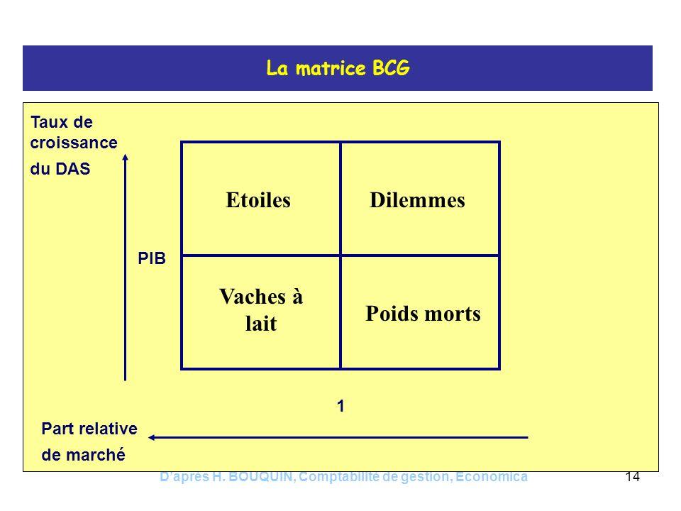 Daprès H. BOUQUIN, Comptabilité de gestion, Economica14 La matrice BCG Taux de croissance du DAS Part relative de marché EtoilesDilemmes Vaches à lait