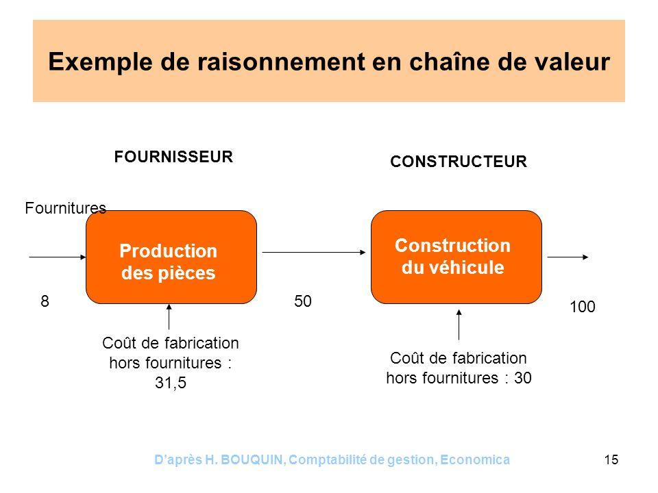 Daprès H. BOUQUIN, Comptabilité de gestion, Economica15 Exemple de raisonnement en chaîne de valeur Production des pièces Construction du véhicule Fou