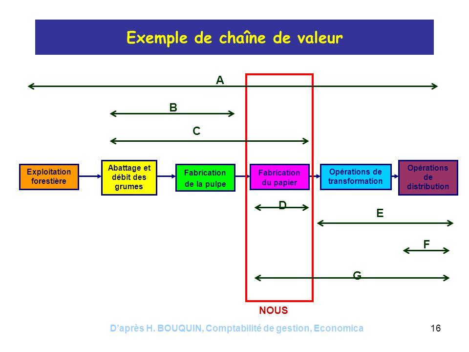 Daprès H. BOUQUIN, Comptabilité de gestion, Economica16 Exemple de chaîne de valeur Exploitation forestière Abattage et débit des grumes Fabrication d