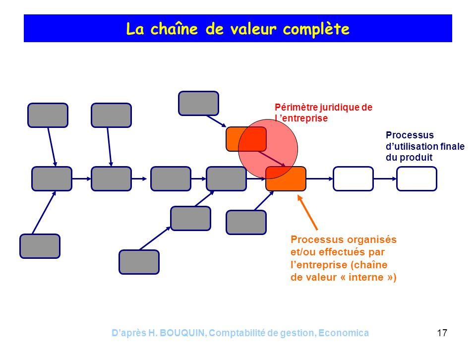 Daprès H. BOUQUIN, Comptabilité de gestion, Economica17 La chaîne de valeur complète Périmètre juridique de l entreprise Processus organisés et/ou eff