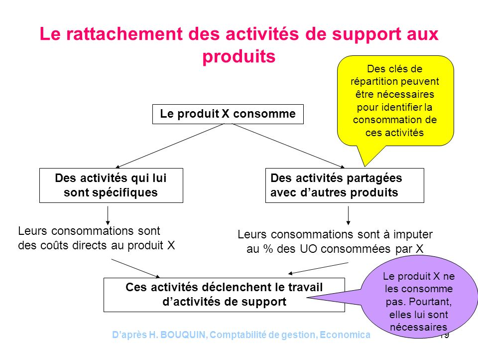 Daprès H. BOUQUIN, Comptabilité de gestion, Economica19 Le rattachement des activités de support aux produits Le produit X consomme Des activités qui