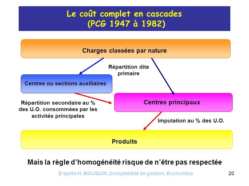 Daprès H. BOUQUIN, Comptabilité de gestion, Economica20 Le coût complet en cascades (PCG 1947 à 1982) Charges classées par nature Répartition dite pri